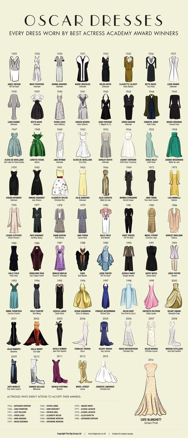 Vestidos historicos de los Oscars